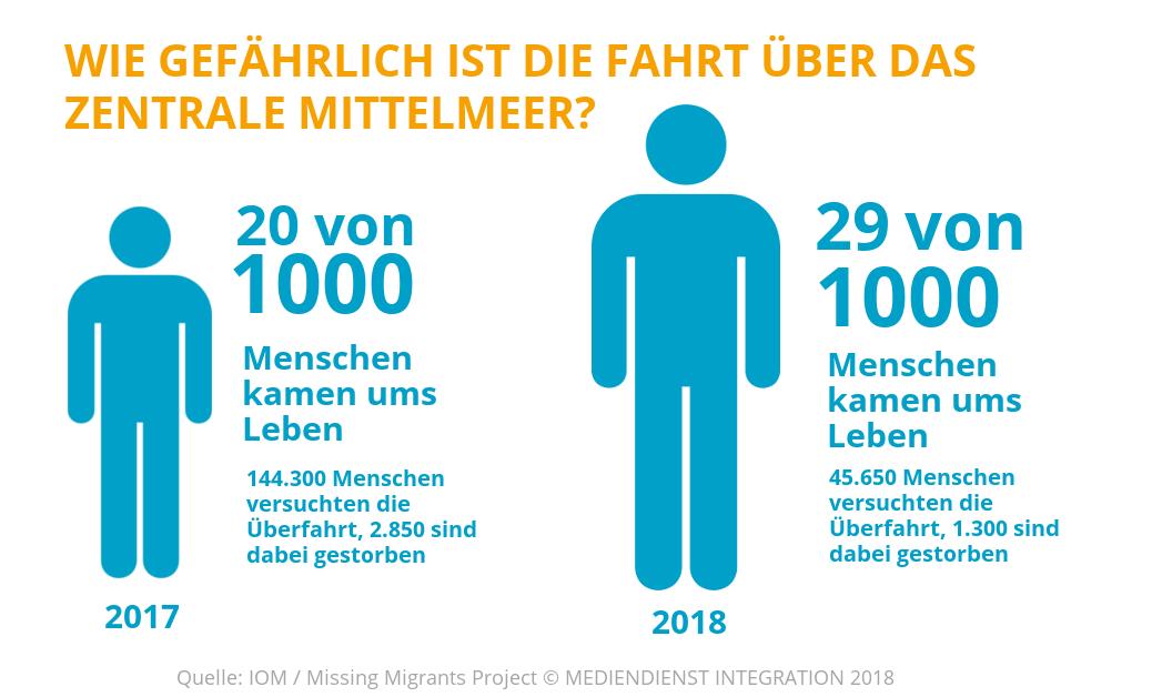 wie viele flüchtlinge leben in deutschland