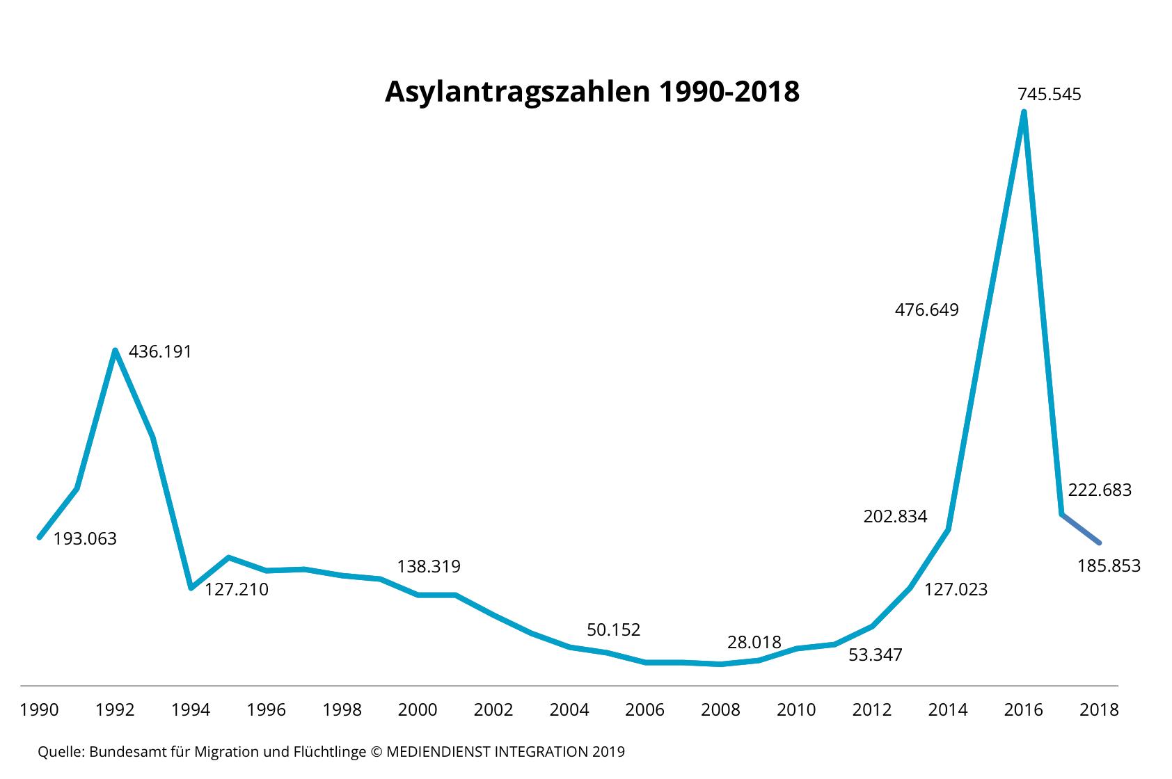 Zahl Der Fluchtlinge Flucht Asyl Zahlen Und Fakten