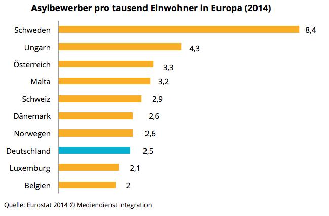 meisten einwohner deutschlands