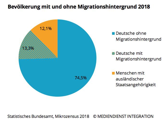 Anzahl der menschen in deutschland mit migrationshintergrund