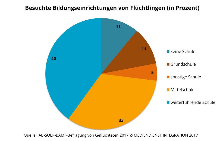 Wieviel Prozent Der Deutschen Haben Corona