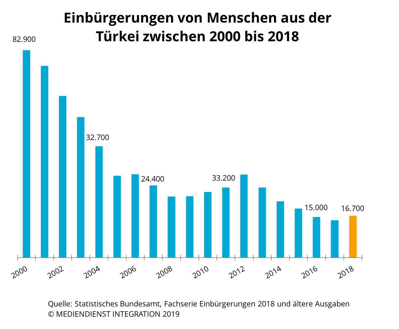 deutsche pass beantragen für ausländer 2019