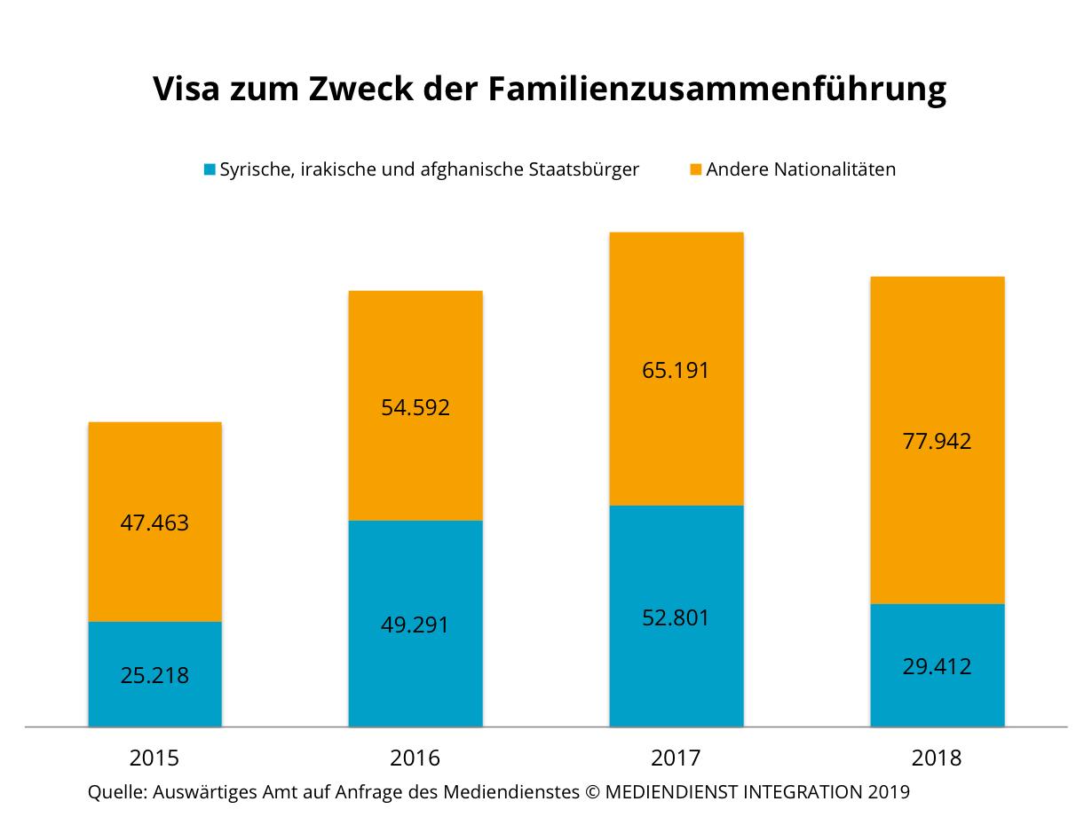 flüchtlinge statistik 2019 männer frauen