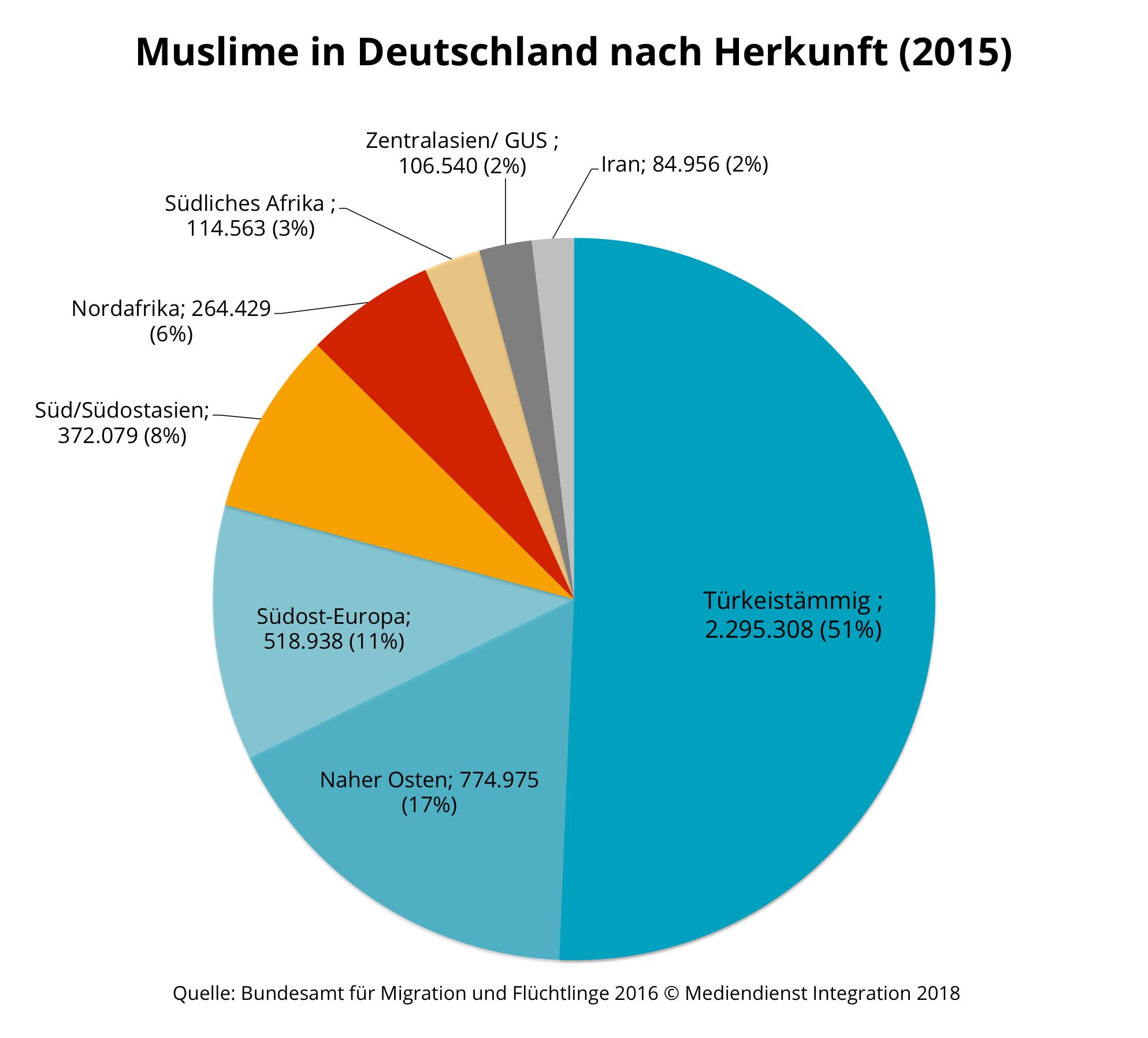 Wie Viele Muslime Gibt Es