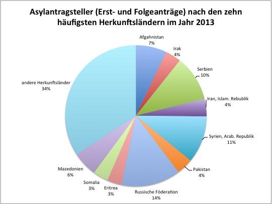 wie viele singles gibt es in deutschland 2013 kennenlernen regeln. Black Bedroom Furniture Sets. Home Design Ideas