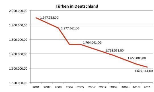 statistik singles deutschland 2013 Für eine leuchttisch-betrachtung bitte auf das regen/sonnenschein-monats-statistik 2014, 2013, 2012, 2011, 2010 od 2009-diagramm klicken.