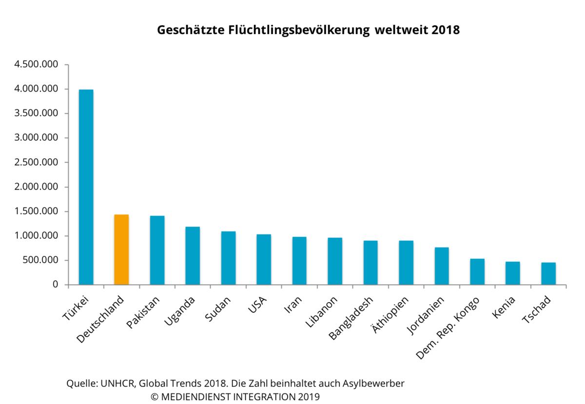 Asylbewerberzahlen Europa
