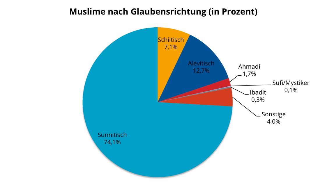 Wie Viele Muslime Weltweit