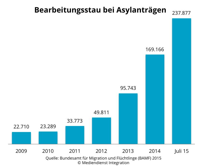 Asylbewerberzahlen Deutschland